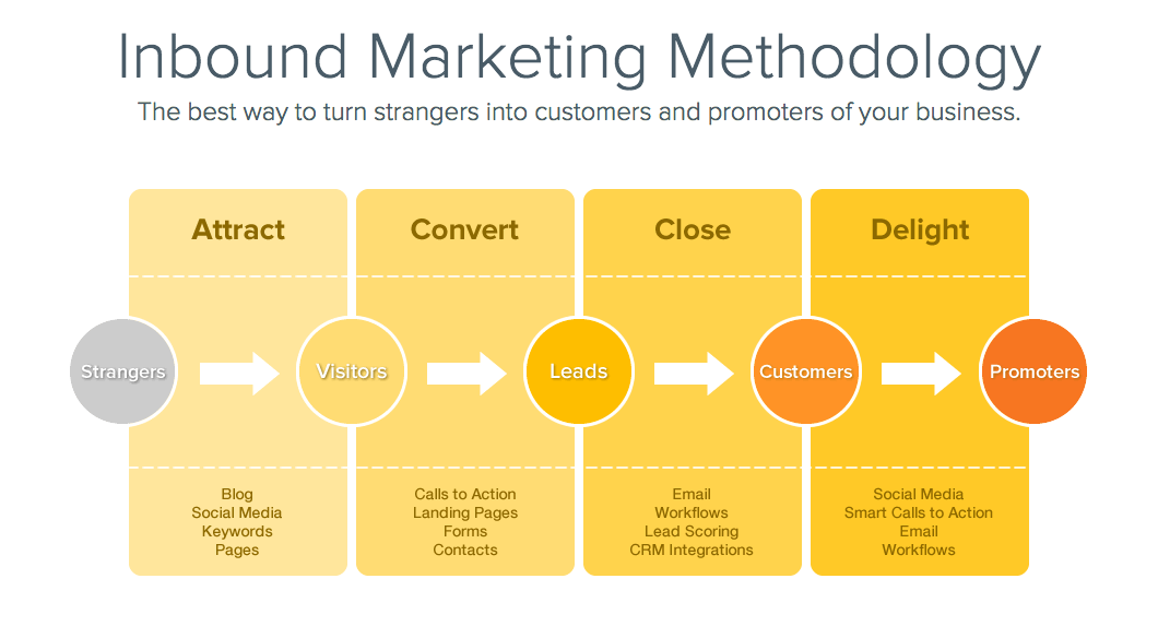 hubspot-inbound-methodology-website