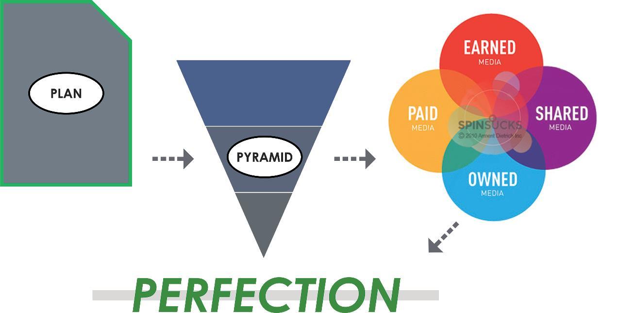 Chart - Plan - Pyramid - Media