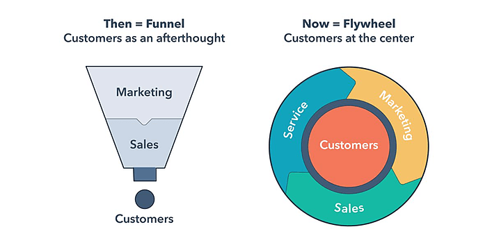Forget the marketing funnel--it's all about the flywheel.
