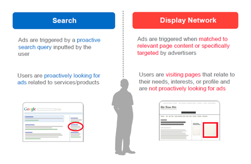 Here are the key differences between Google Search and Display Network.