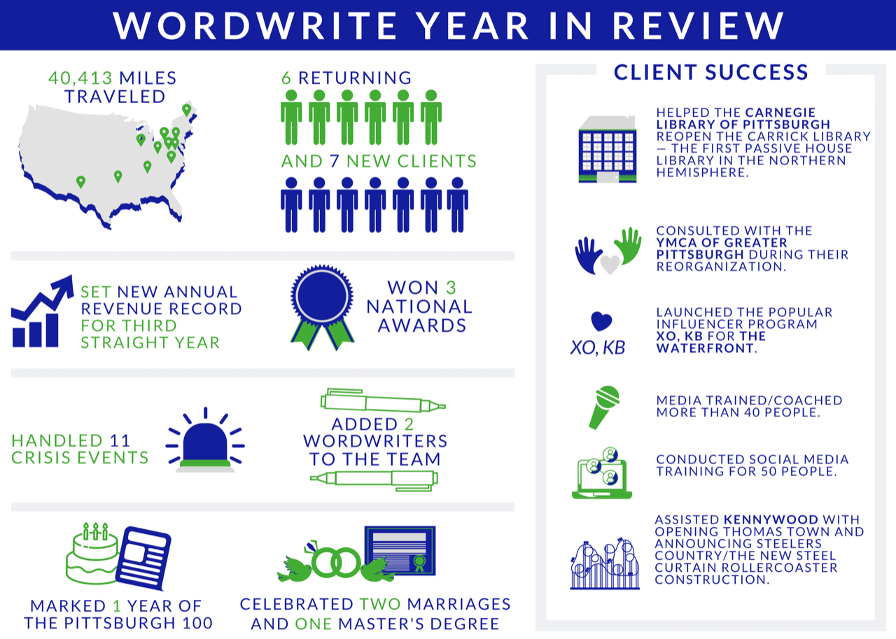 WordWrite infographic