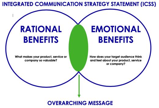 Integrated Communications Strategy Statement (ICSS)